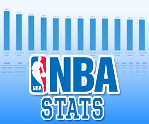 Pay attention to these NBA stats if you want to be a smarter basketball bettor | News Article by Inspin.com